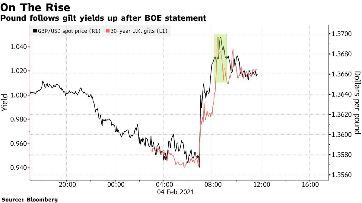 Pound follows gilt yields up after BOE statement