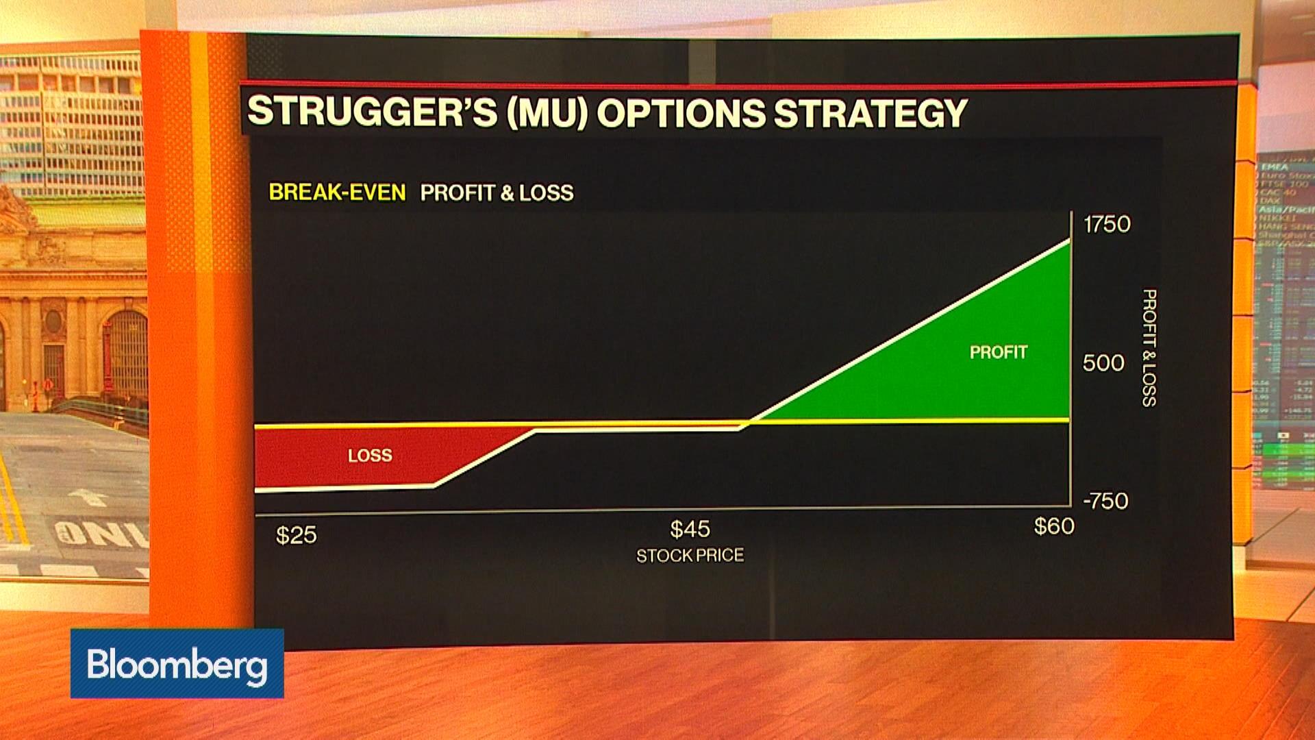 MU:NASDAQ GS Stock Quote - Micron Technology Inc - Bloomberg Markets