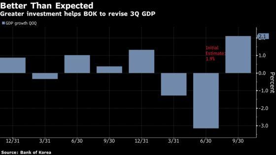 Korea Economy Grows More Than First Estimated Last Quarter