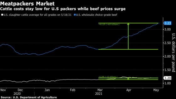 Ranchers' Ire at 'Red-Line Level' as Packers Pocket Beef Profits