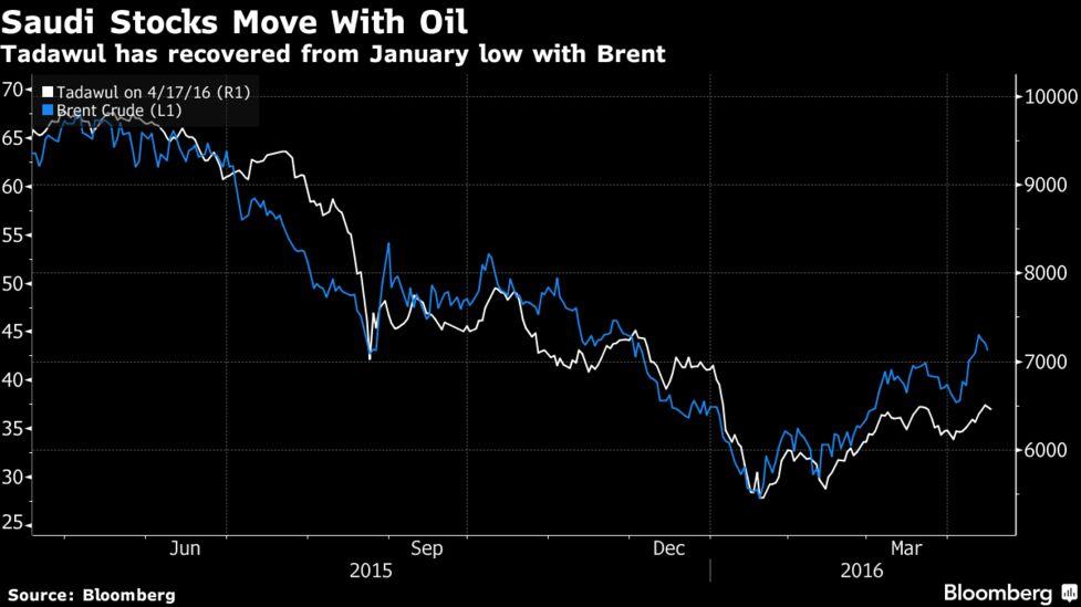 Saudi Arabia Leads Gulf Stock Drop as Traders Wait on Oil