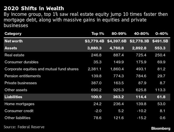 The Wealth Gains That Made 2020 a Banner Year for the Richest 1%