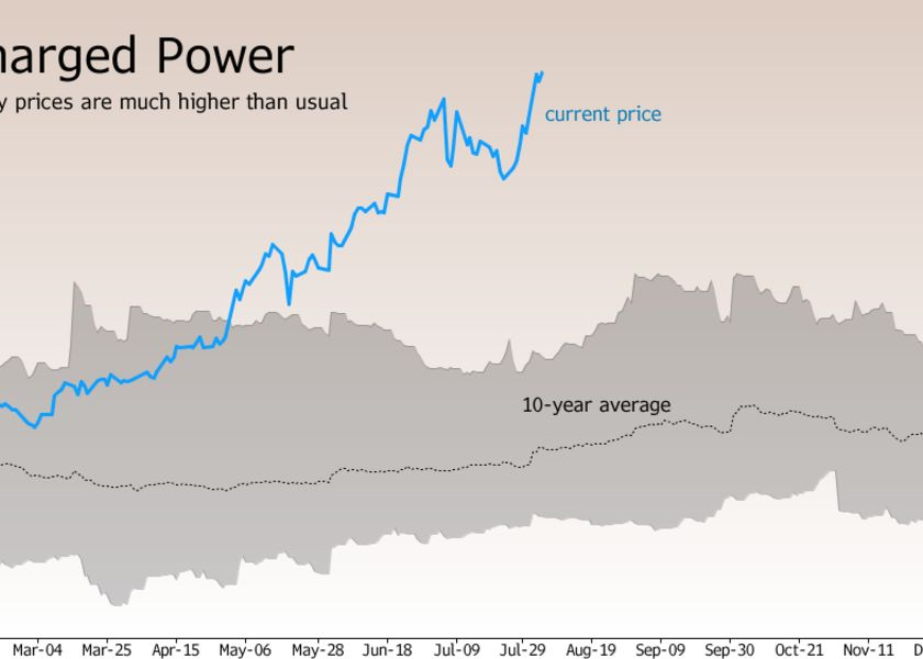 relates to Europe Faces an Energy Shock After Gas and Power Prices Rocket