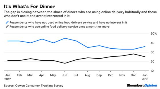 Restaurants Must Embrace Online Delivery, and Fast