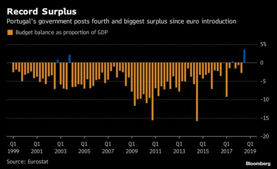Portugal Posts Biggest Budget Surplus Since Start of Euro
