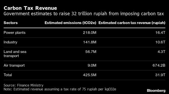 Indonesia's Proposed Carbon Tax Bill Reveals Risk to GDP Growth