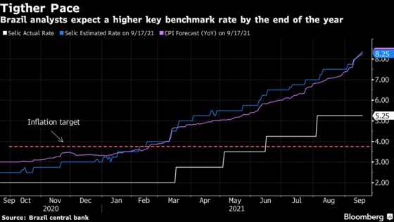 Brazil Analysts Raise Key Rate Forecasts for Third Straight Week