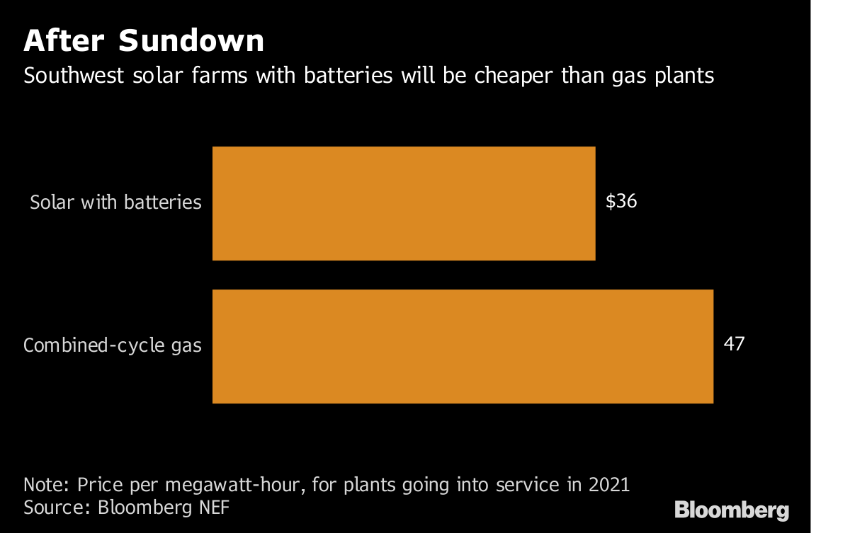 Solar With Batteries Cheaper Than Gas in Parts of U S