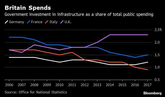 U.K. Plays Catch-Up on Infrastructure as Spending Beats EU Peers