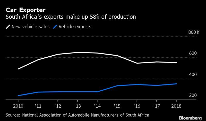 Car Exporter