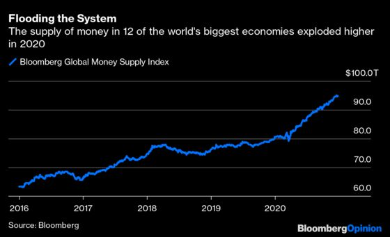 Only One Number Mattered to Global Markets in 2020