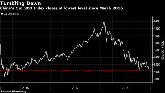 Chinese Equity Woes Deepen as CSI 300 Falls to Lowest Since 2016