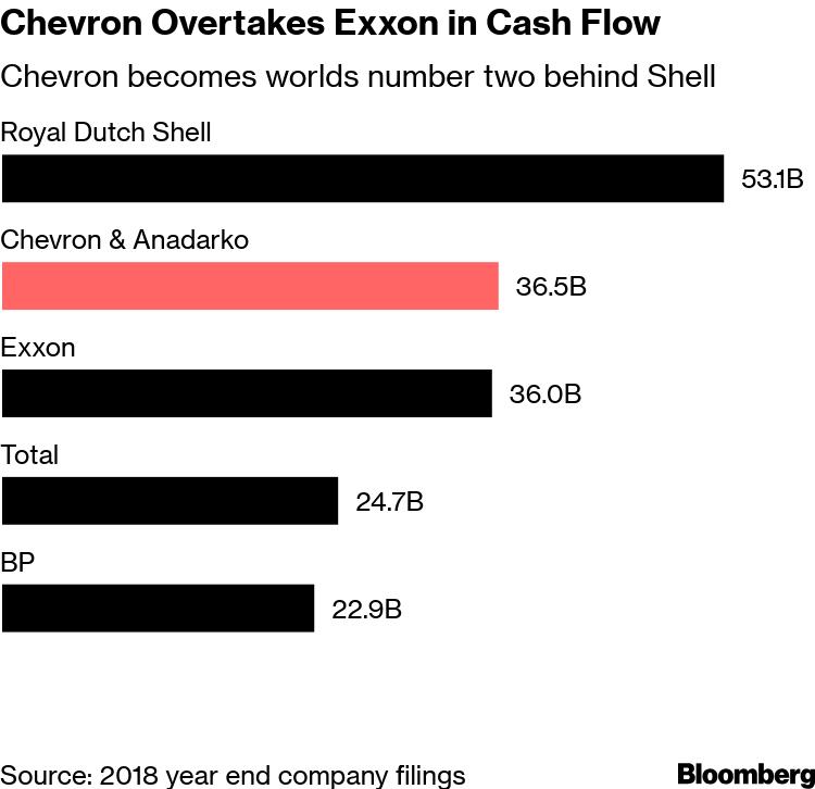 Chevron Leaps to `Ultramajor' Oil Status With Anadarko Deal - Bloomberg