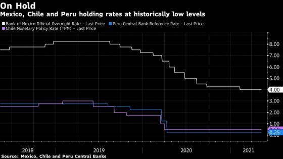 Mexico, Chile, Peru to Keep Key Rate on Hold: Decision Day Guide
