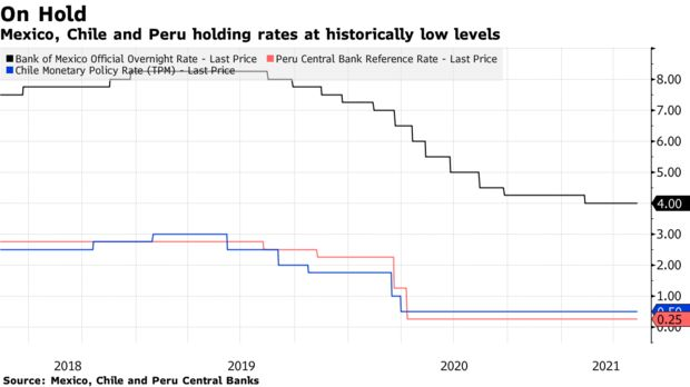Mexico, Chile and Peru holding rates at historically low levels