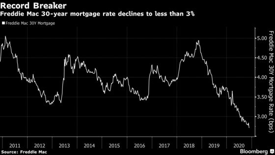 Mortgage Refinancing Wave Not Letting Up, to Investors' Chagrin