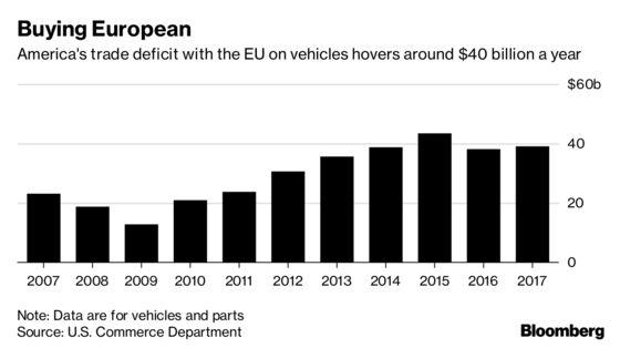 Trump Escalates Global Trade War With Tariff Threat for EU Autos