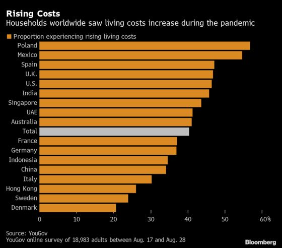 British Among Hardest Hit as Living Costs Rise During Pandemic