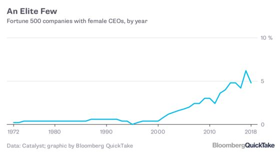 Why 5 Percent Remains a Glass Ceiling for Female CEOs
