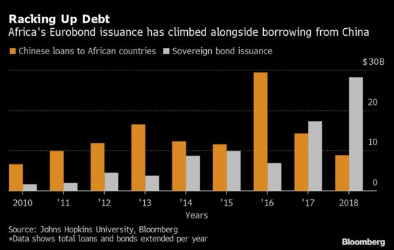 China's Feud With Bondholders Could Reset Debt Workout Rules
