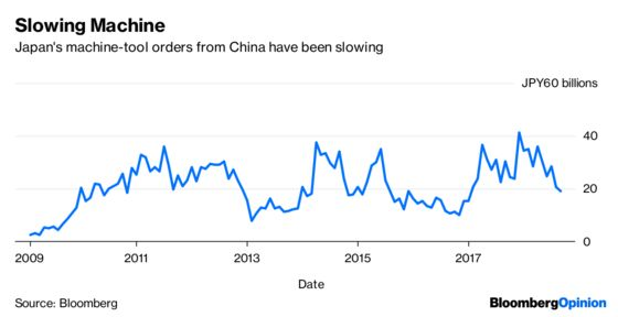China's Machine Makers Are Looking for a Scapegoat