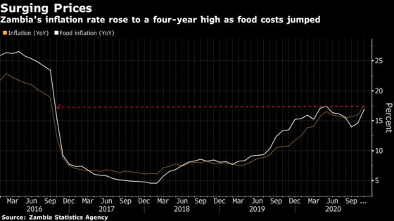Zambian Inflation Accelerates to Four-Year High in November