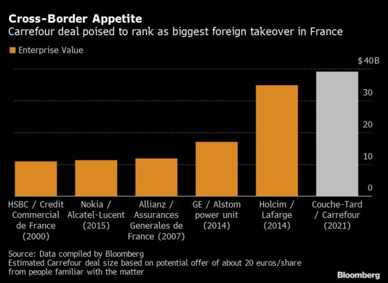 Carrefour Deal Set to Rank as Biggest Foreign Takeover in France