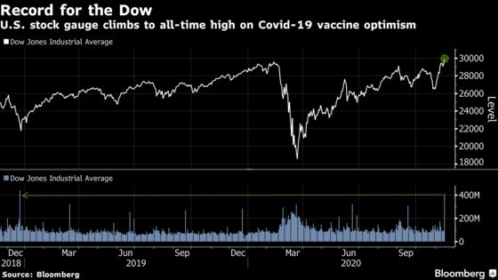Dow Average Climbs to Record on Vaccine; Oil Gains: Markets Wrap