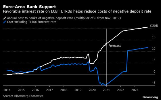 ECB Likely to Extend Most Favorable TLTRO Interest Rate