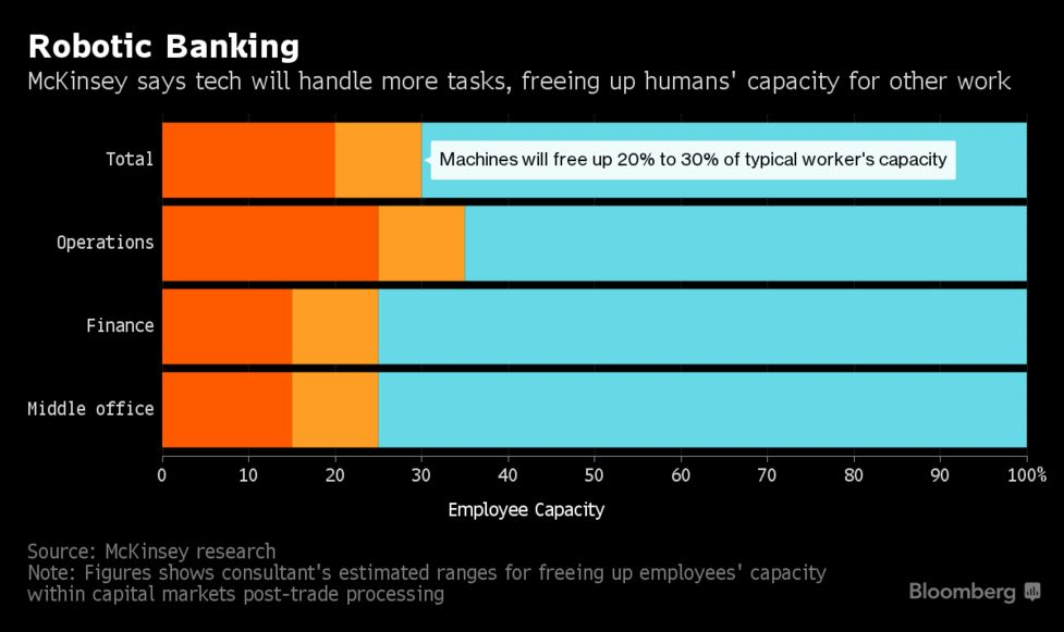 Machines Poised to Take Over 30% of Work at Banks, McKinsey Says