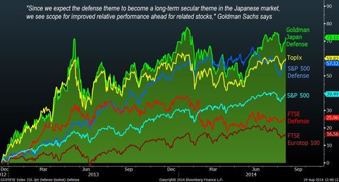 Japan defense stocks get Goldman boost