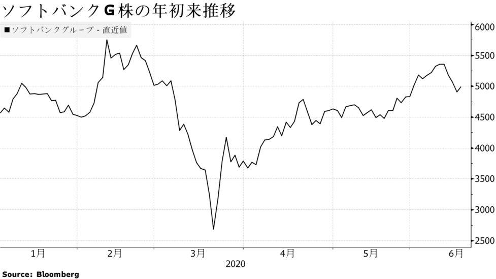 ソフトバンク モバイル 株価