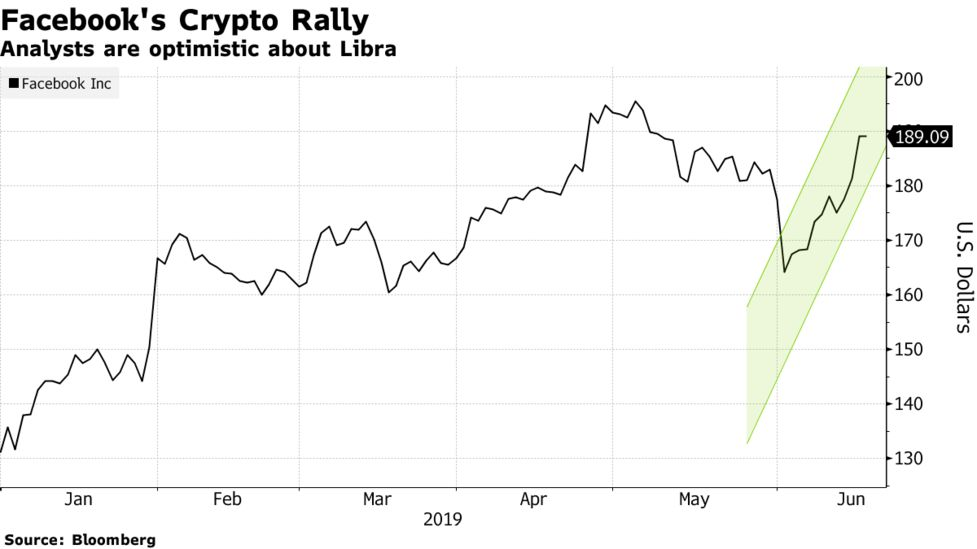 libra cryptocurrency stock price
