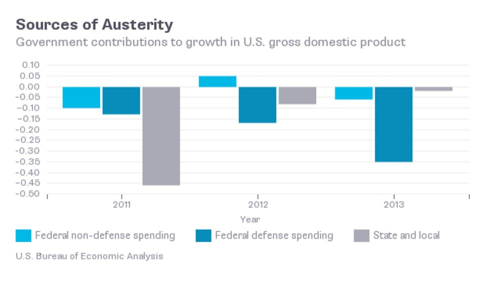 Don't Fret About GDP, Celebrate U S  Exports - Bloomberg