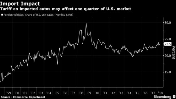 Trump Is Said to Consider Slapping Tariffs on Auto Imports
