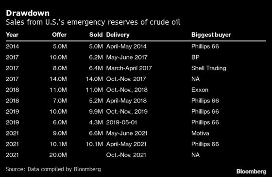 U.S. Holds Largest Sale of Strategic Oil Reserves in 7 Years