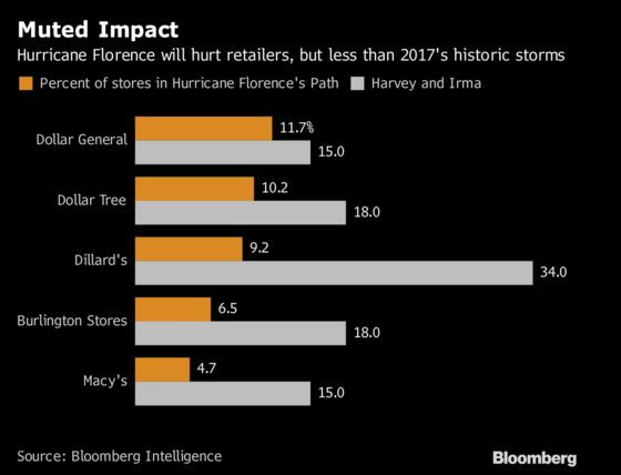 Hurricane Florence Won't Be as Disruptive for Retailers as 2017 Storms