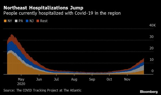 Northeast Has Worst Momentum in U.S. Covid Hospitalization Surge