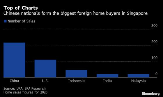Foreign Buying of Singapore Private Homes Hits 17-Year Low