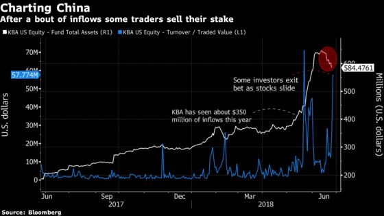 China ETF That Was Popular Last Month Turns Sour as Trade War Escalates
