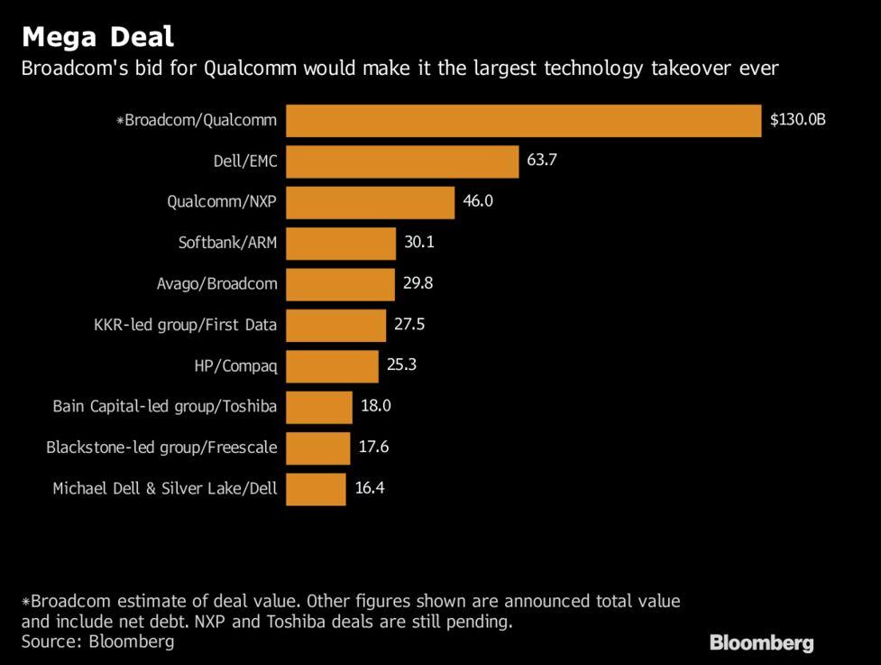 Broadcom Ready to Go Hostile for $105 Billion Qualcomm Deal - Bloomberg