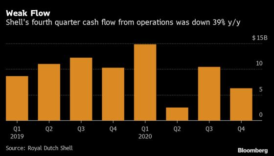 Debt-Laden Oil Majors in Retreat Mode Even as Crude Rallies