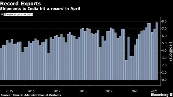 China's Trade Surges as Global Stimulus Keeps Export Boom Going
