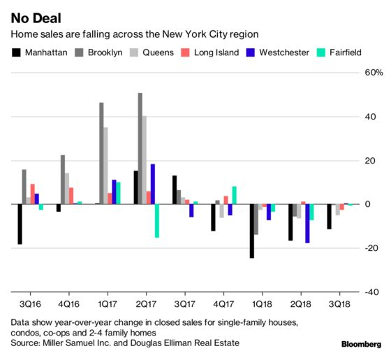 The Long-Anticipated New York Area Housing Slump Has Officially Arrived