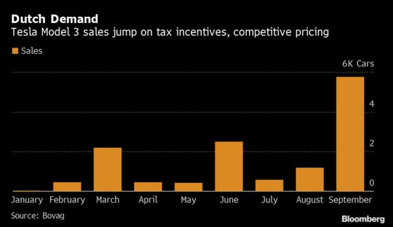 Tesla's Model 3 Draws Dutch Demand, Becomes Best-Selling Car