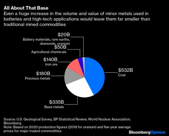 EV Batteries Won't Be Enough to Save the Mining Industry