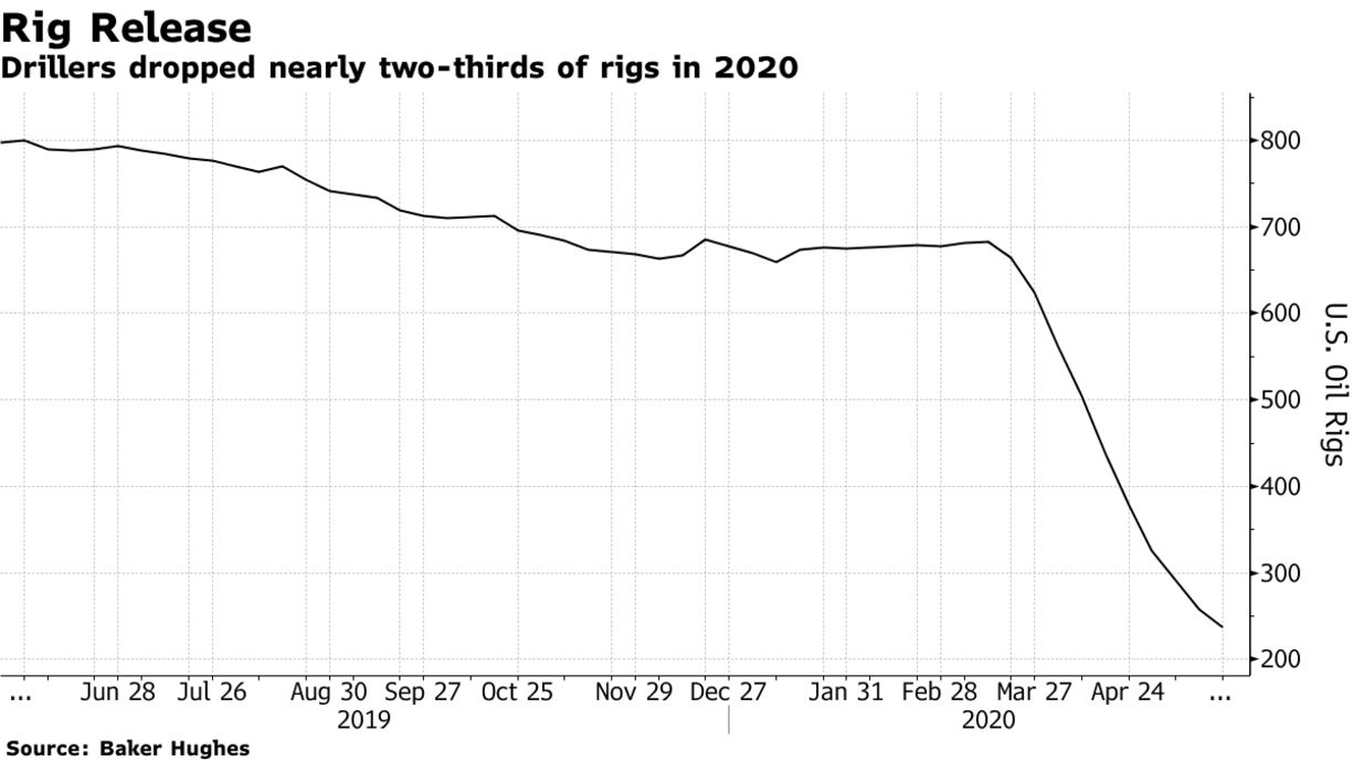 Drillers dropped nearly two-thirds of rigs in 2020