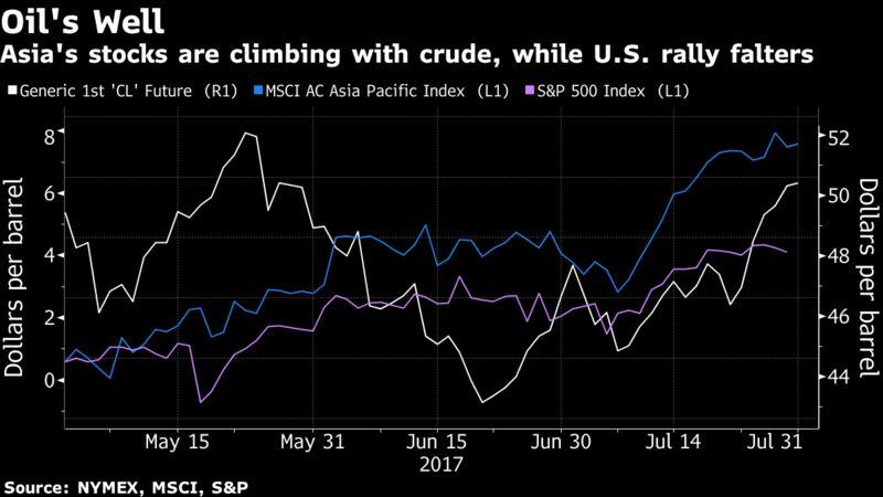 Прибыль сырьевых компаний растет; нефть колеблется около $50