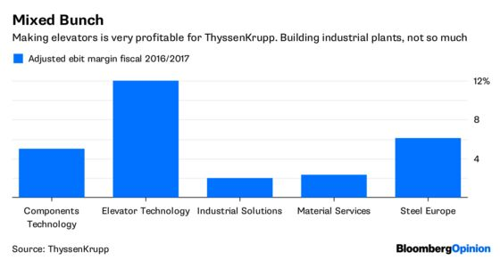 ThyssenKrupp's Uninvited Guest Wants to Scratch a 7-Year Itch