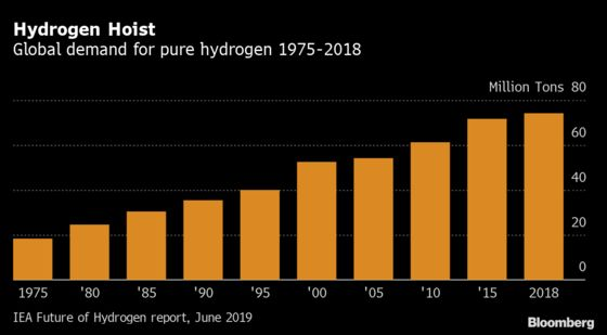 Germany Moves Into Hydrogen With Lessons From OPEC and Russia